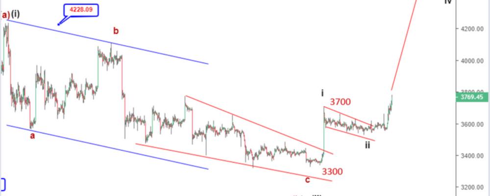 Bitcoin price prediction: BTC continues upside above $3,700