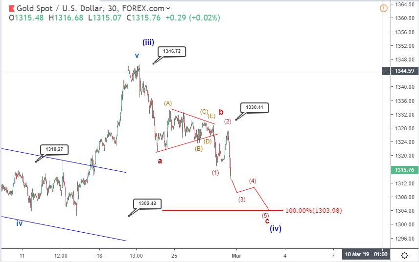 Gold Elliott wave analysis : bearish correction continues into 1318-1300 territory