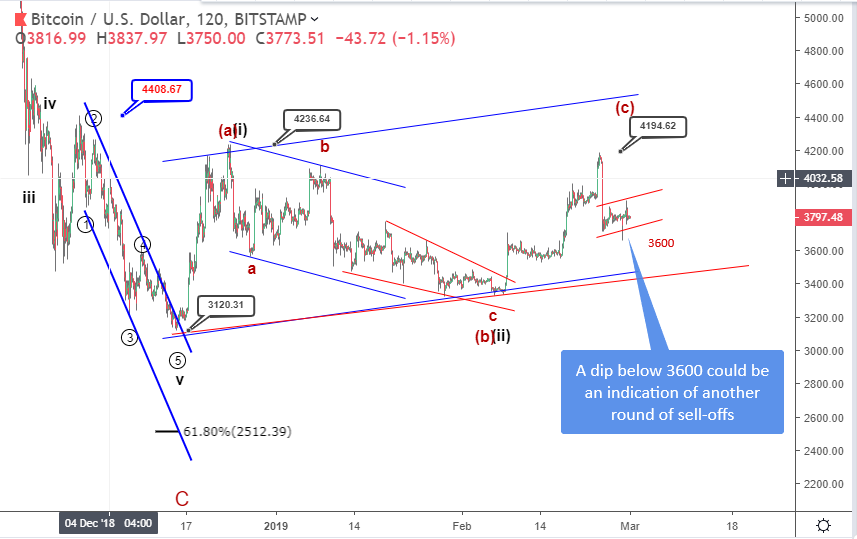 Bitcoin price prediction: will BTC recover from the current fall?