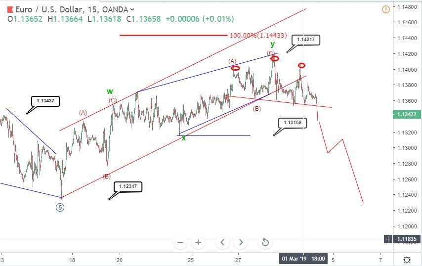 EURUSD Elliott wave analysis: Euro starts with a dip below 1.135