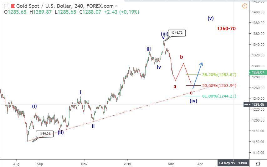 Gold Elliott wave analysis: price descends below 1300, nears two weeks low