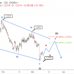 Will EURUSD price surge after completing a bullish diagonal pattern?