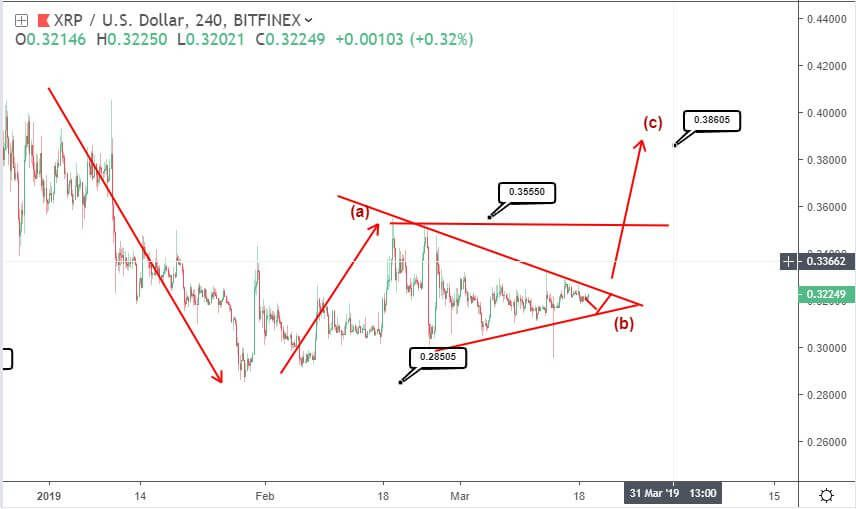 Ripple price prediction: why XRP is at the edge of a breakout