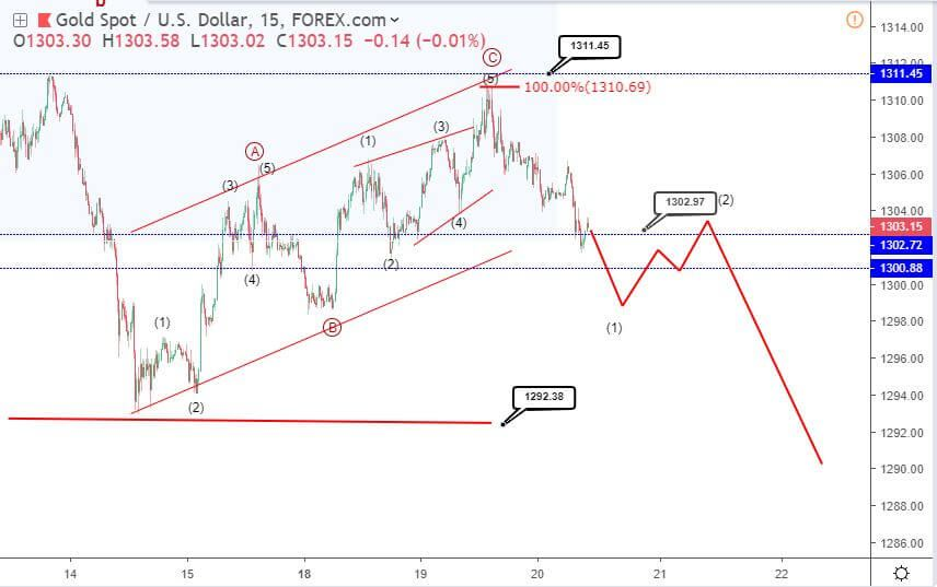 FOMC Gold Elliott wave analysis: price falters to 1300