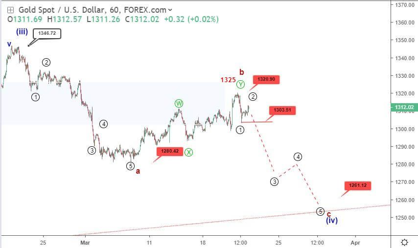 Gold Elliott wave analysis: price looks overbought below 1312