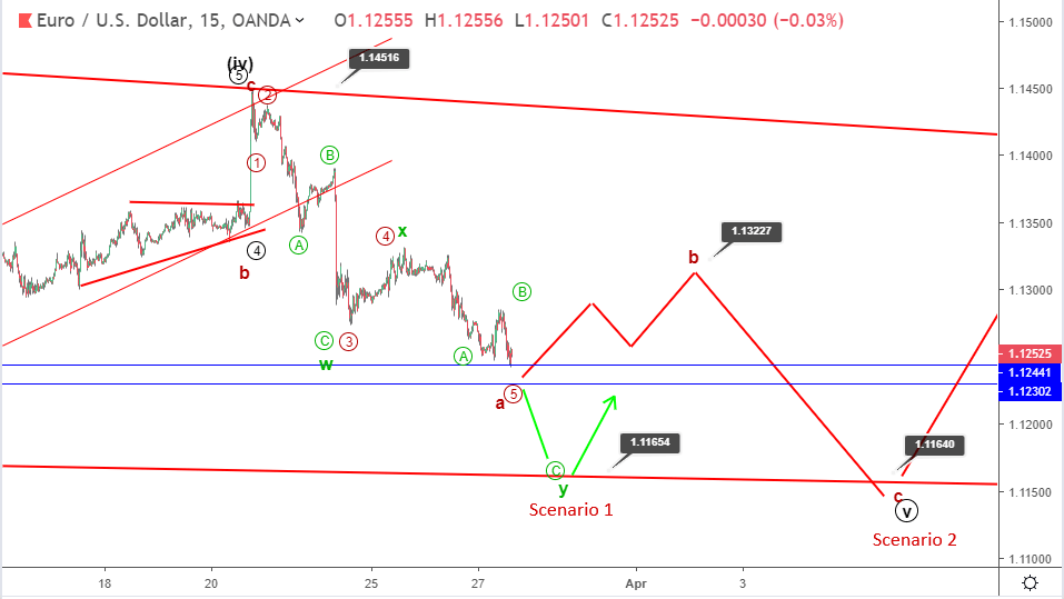 EURUSD Elliott wave analysis: price settles at 1.1250