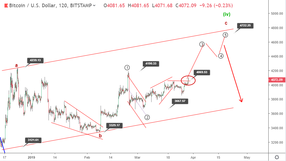 Will Bitcoin price rally further above the 4000 minor resistance?