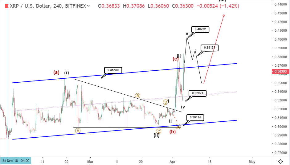 Ripple price recovers after falling - XRP buying opportunity?