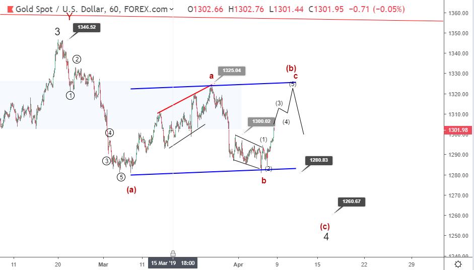 Gold Elliott wave analysis: price rallies above 1300