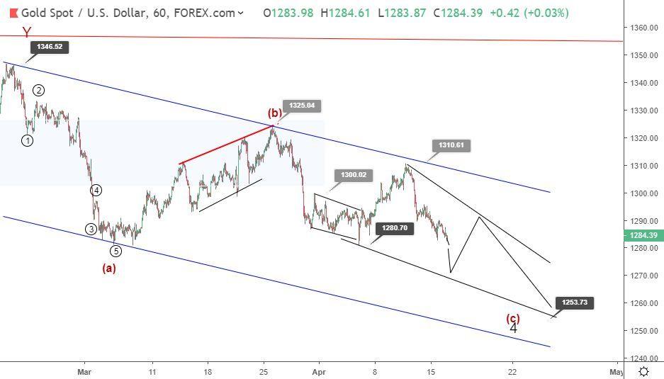 Gold Elliott wave analysis: price heading to retest 1280 support