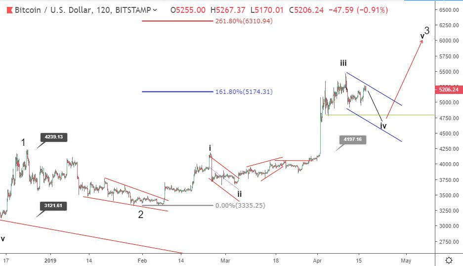 Bitcoin price prediction: bearish correction to test 4800?