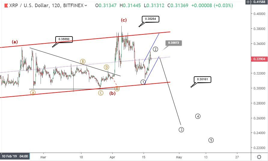 Ripple forecast: price recovers slightly to 34 cents
