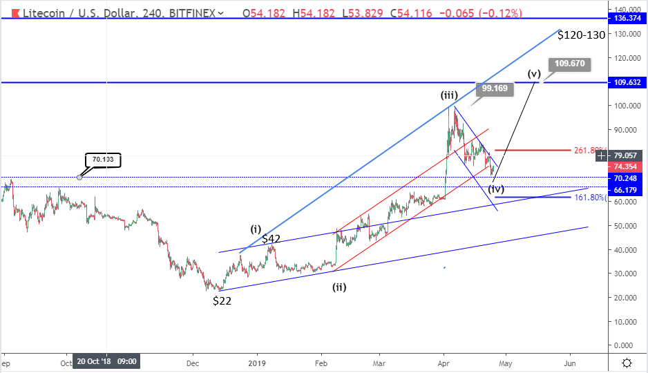 Is a Litecoin breakout coming soon?