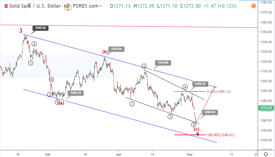 Gold Elliott wave analysis: price heads toward 1260 post Fed