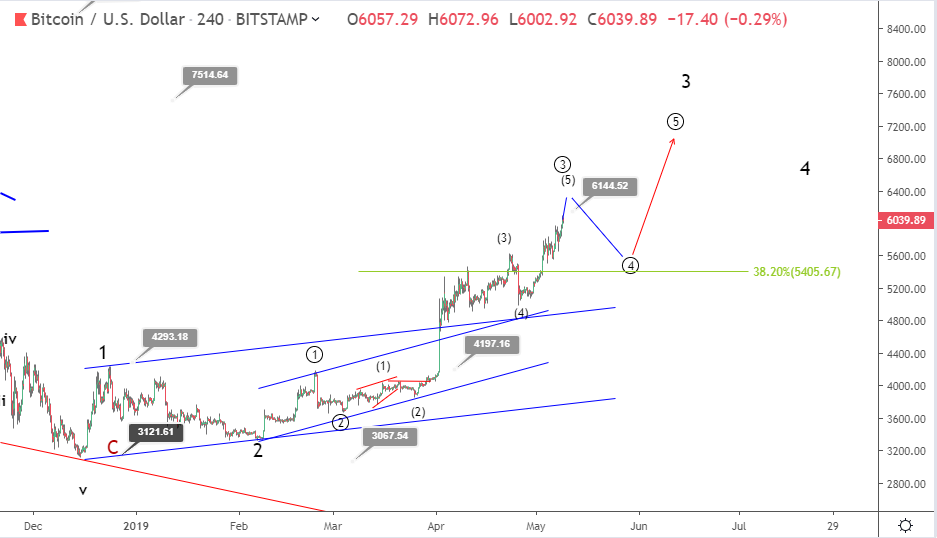 Bitcoin bullish trend continues: price rallies above $6000 mark