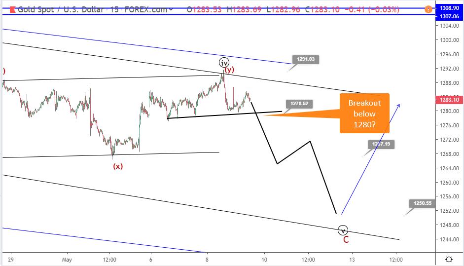 Gold Elliott wave analysis: price turns bearish below 1290
