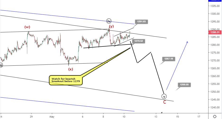Gold Elliott wave analysis: imminent bearish breakout to 1250