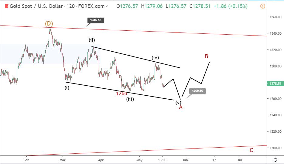 Gold Elliott wave analysis: XAUUSD turns bearish below 1280