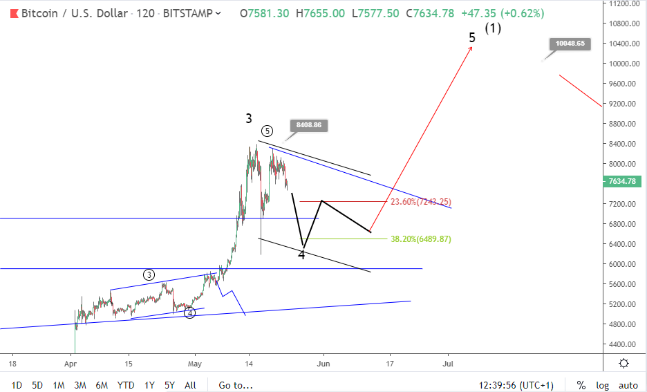 Bitcoin price in a corrective range: will BTC break upside?