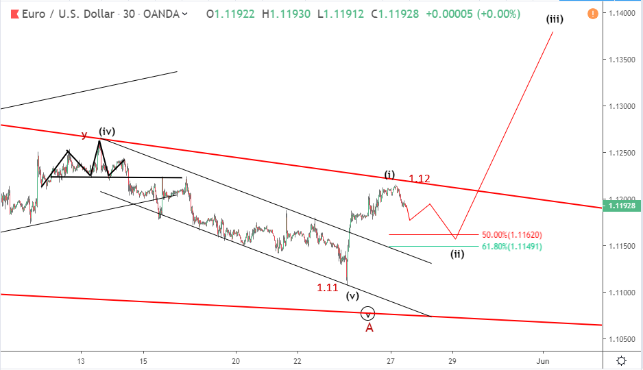 EURUSD Elliott wave analysis: price stabilizes at 1.12