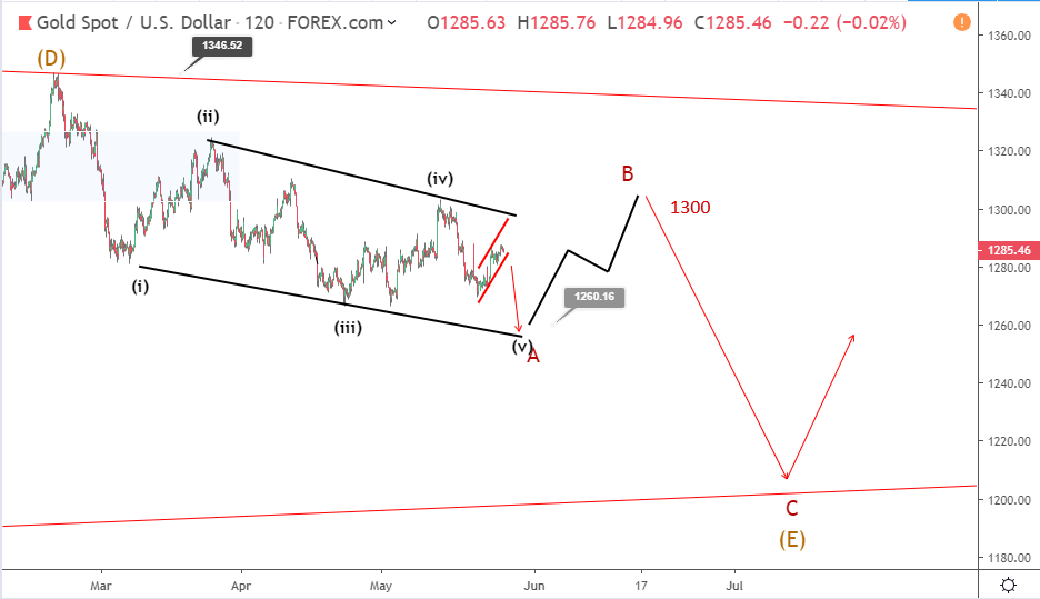 Gold Elliott wave analysis: bearish bias persists despite recent rallies