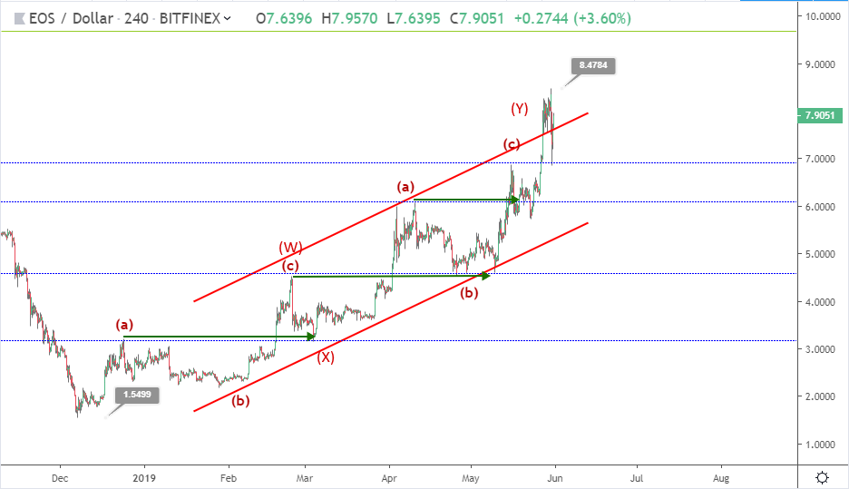 EOS bullish trend strengthened by Coinbase listing