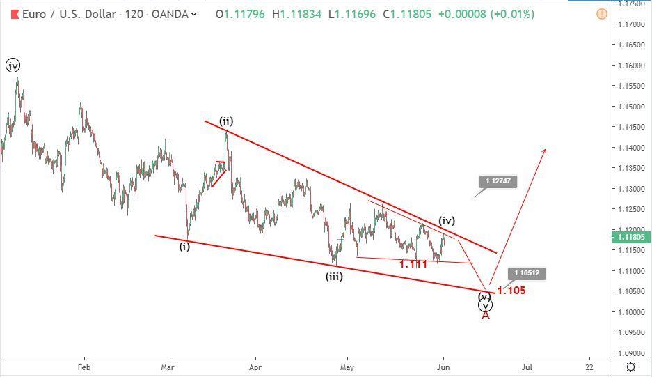 EURUSD Elliott wave analysis: price recovers toward 1.12