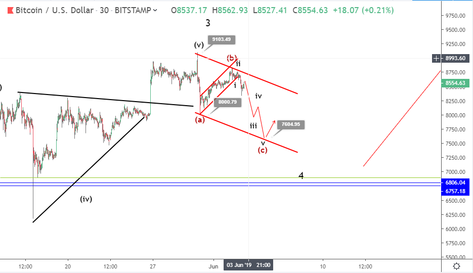 Bitcoin sell-off continues after steady recoveries