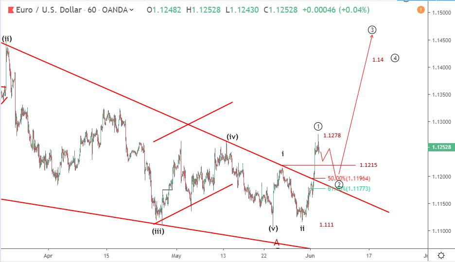 EURUSD Elliott wave analysis: Dollar weakness propels Euro above 1.125