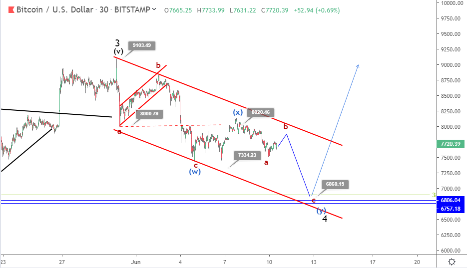 Bitcoin price prediction: bearish correction likely to continue to $7,000