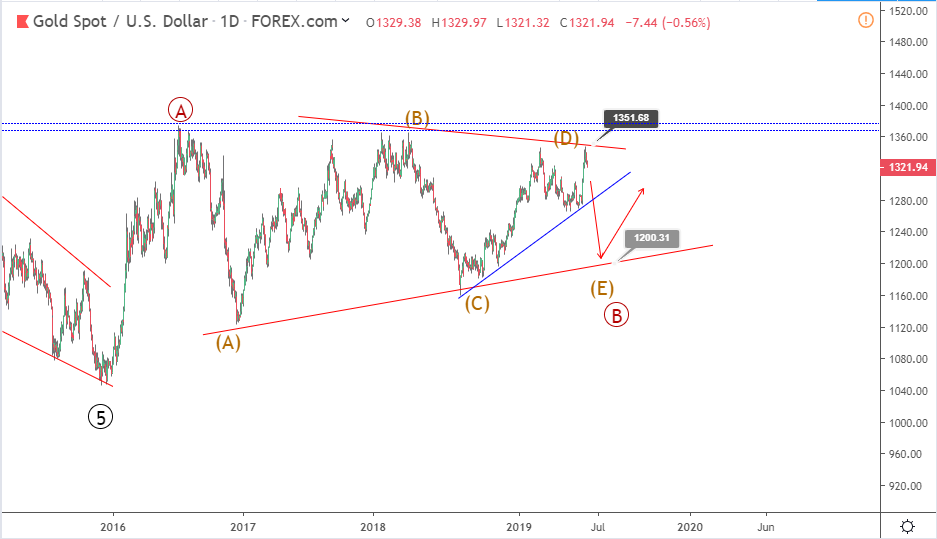 Gold Elliott wave analysis: price drops to one week low