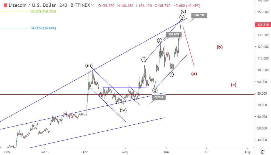Litecoin price prediction: LTC outperforms BTC to hit $140