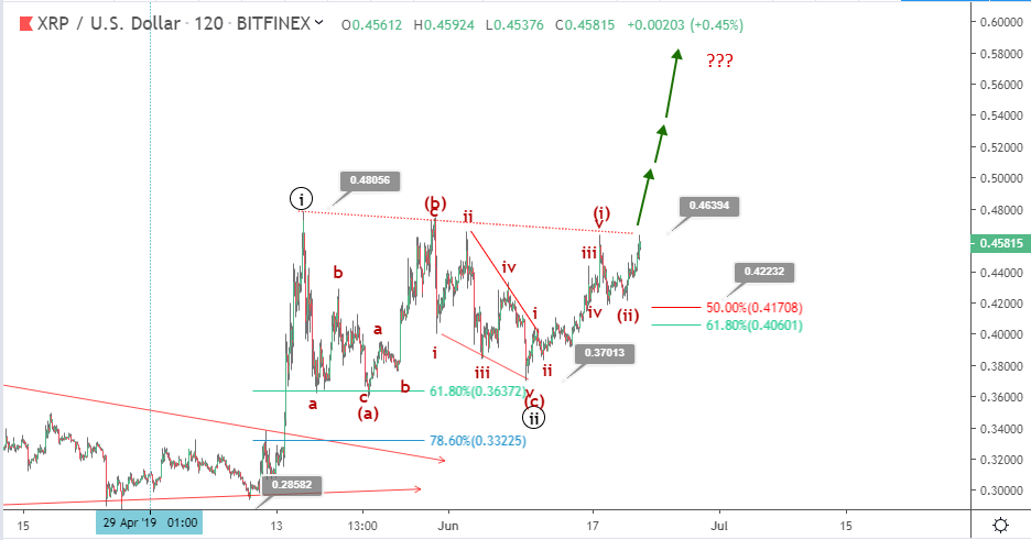 Ripple price prediction: XRP recovers to 46 cents