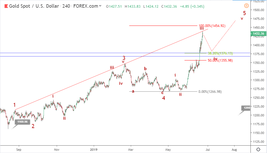Gold Elliott wave analysis: price remains upbeat above 1400