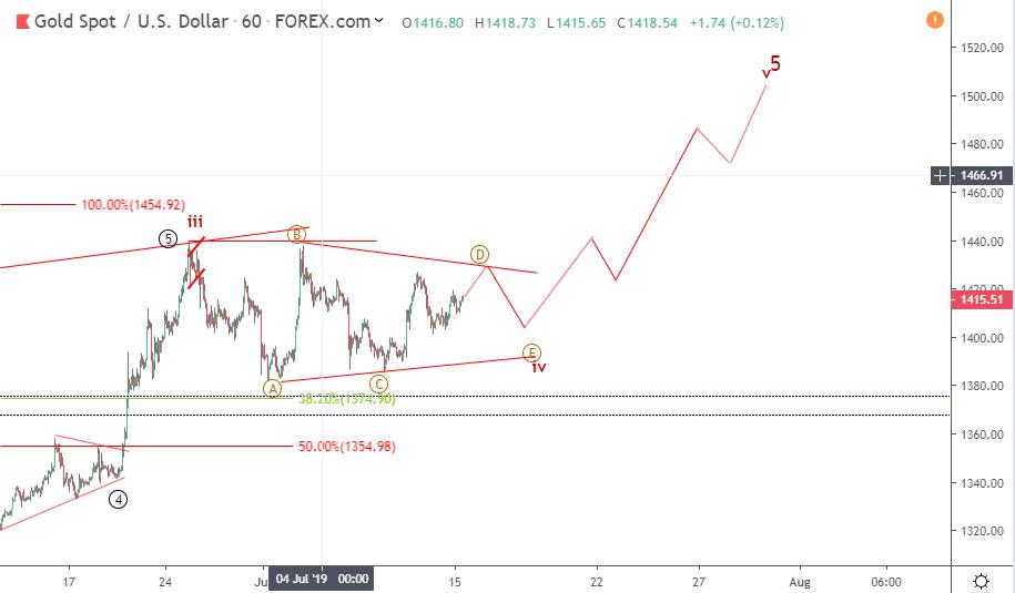 Gold Elliott wave analysis: Noticeable price move above 1410