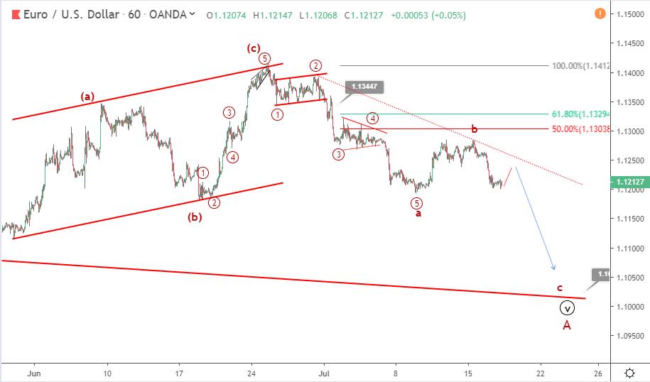 EURUSD Elliott wave analysis: price drops to 1.12 critical level
