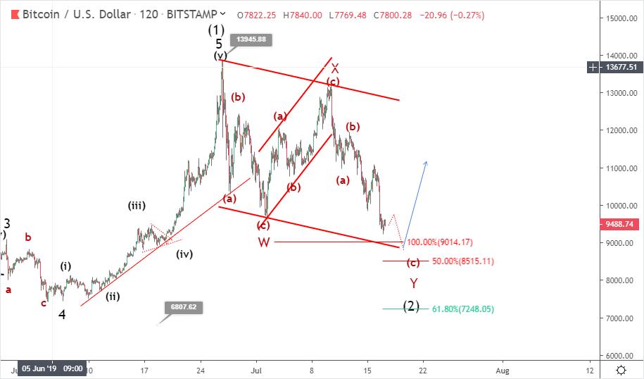 Bitcoin price prediction: how deep could the correction go?