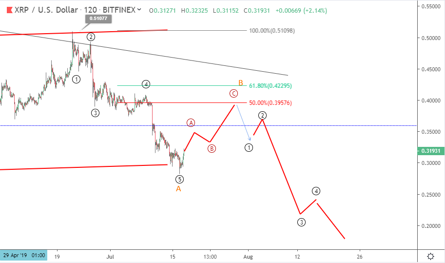 Ripple price prediction: XRP loses all of 2019 profits