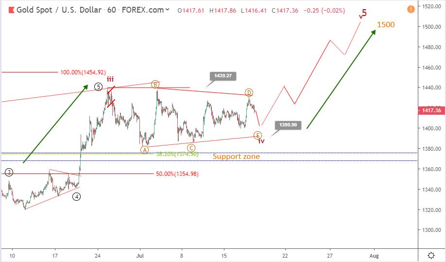 Gold Elliott wave analysis: price about to break above a bullish triangle