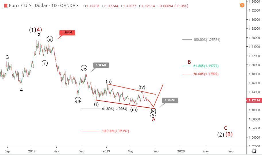 EURUSD Elliott wave analysis: ECB week starts with minor rally above 1.12
