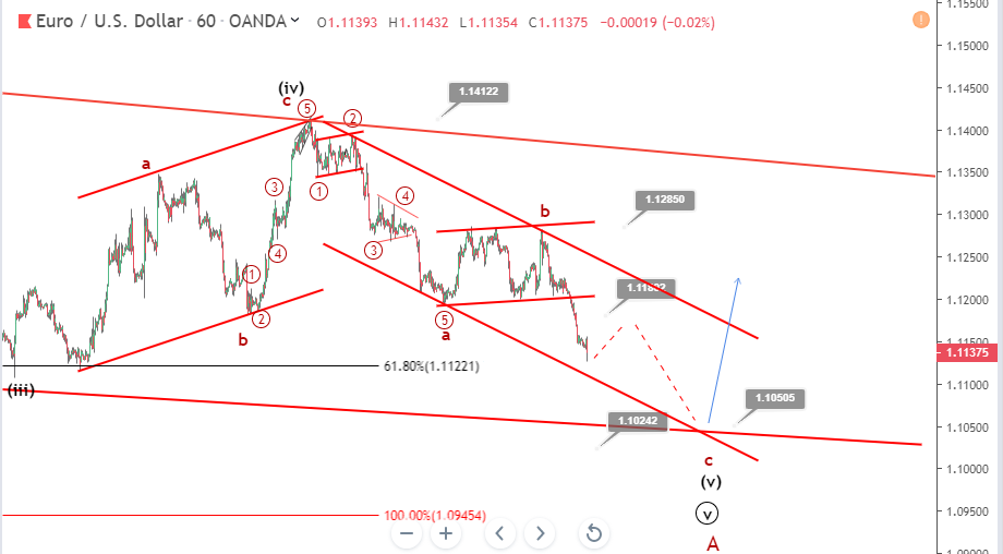 EURUSD Elliott wave analysis: price plummets to 7 weeks low