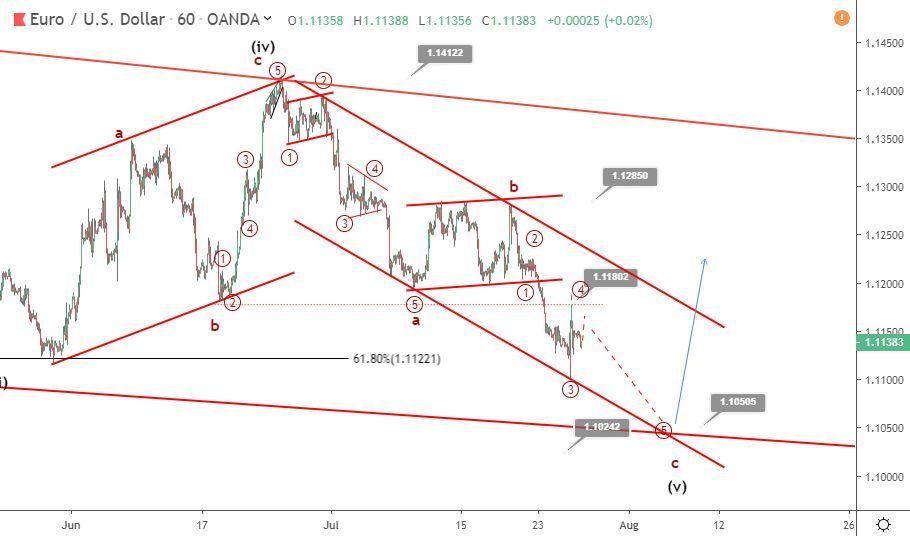 EURUSD Elliott wave analysis: Euro close to a bullish reversal zone
