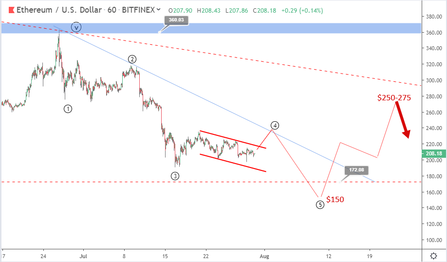 Ethereum price prediction: negative sentiments could drag Ether to $150