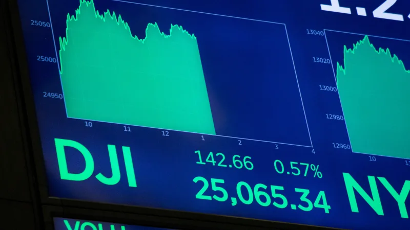 Dow Jones analysis - Index ends modestly higher at 27221