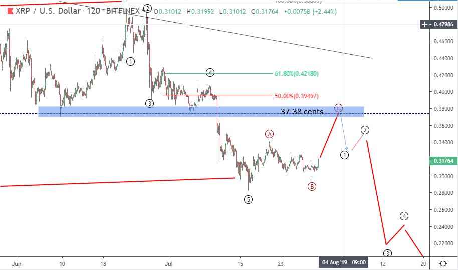 Ripple price prediction: XRP short term forecast to 35-37 cents