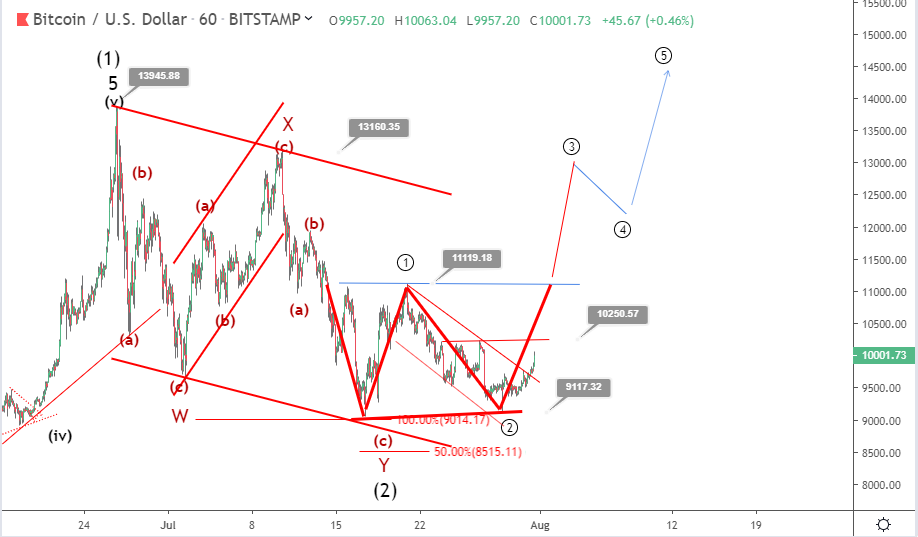 Bitcoin price prediction: BTC bullish double bottom emerging