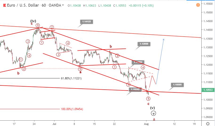 EURUSD Elliott wave analysis: price dips to 30 months low