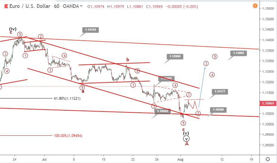 EURUSD Elliott wave analysis: price bounces to 1.11 ahead of NFP