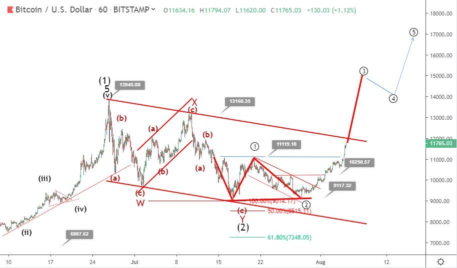 Bitcoin price prediction: Is the bearish correction over?
