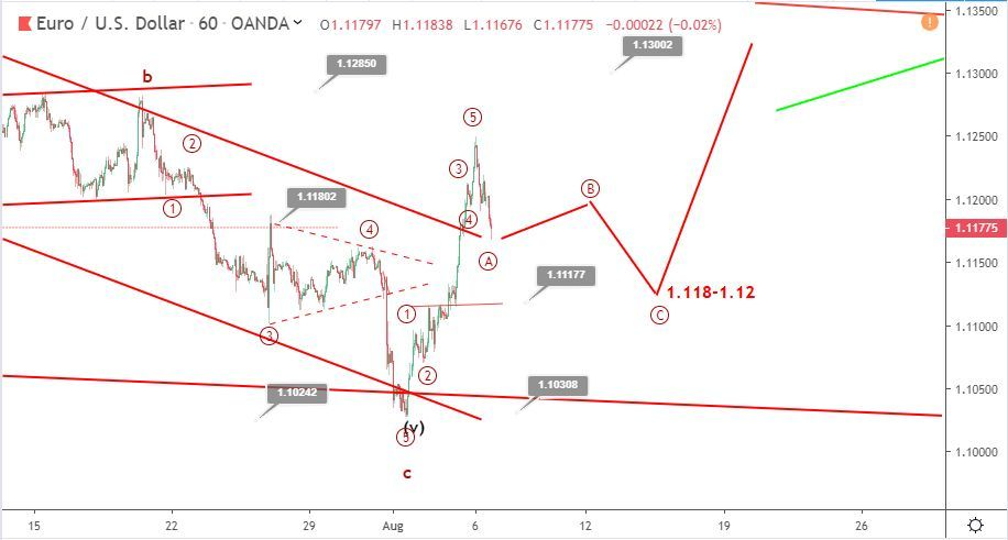 EURUSD Elliott wave analysis: price dips below 1.12